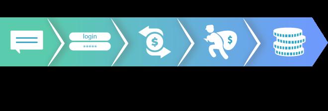 processo-venda-crédito-usuários-azul